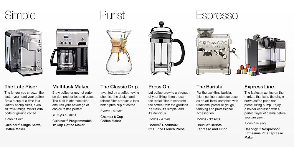 Perk Alert: How to Brew